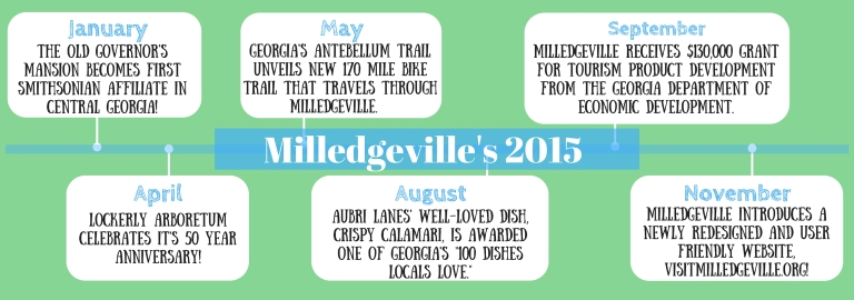 Milly 2015 Timeline